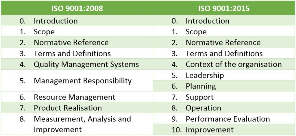 Iso  Structure  For Work