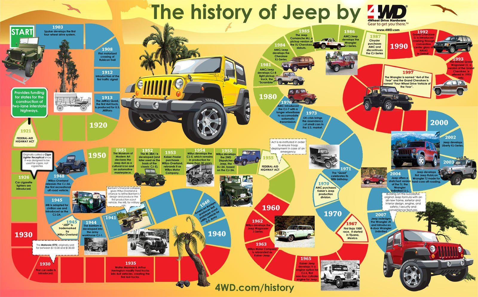 Best Jeep Model History Cool Stuff Jeep Suv Jeep Jeep Cars