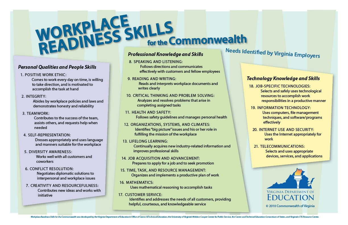 Verso Workplace Readiness Skills For The Commonwealth Poster 2012 Education Skills Financial Literacy Lessons Workplace