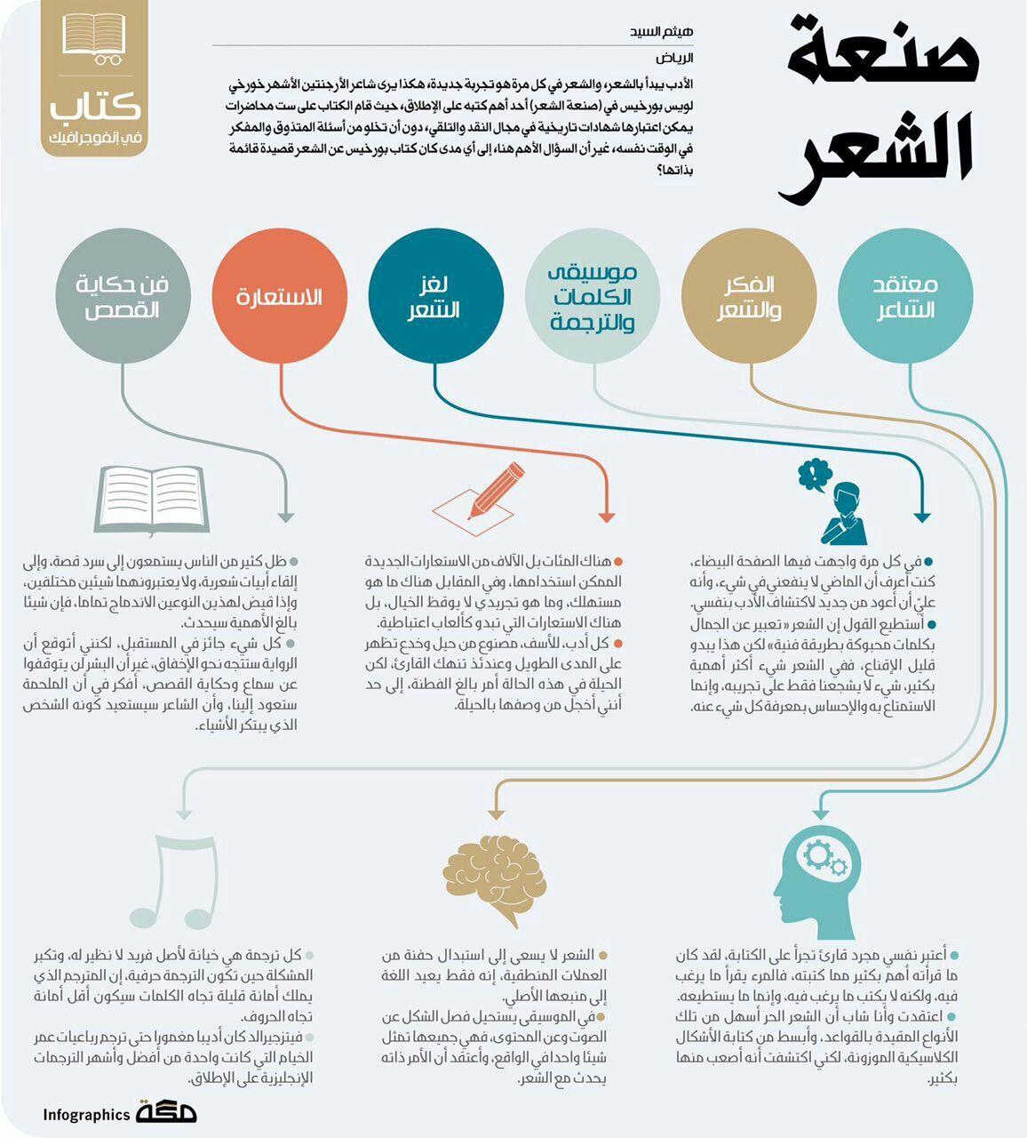 صـــنعة الشـــعر كيف يكتب الشعر Diagram Pie Chart Language
