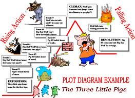example of plot    diagram    with story  Google Search      school    projects   Plot    diagram     Teaching