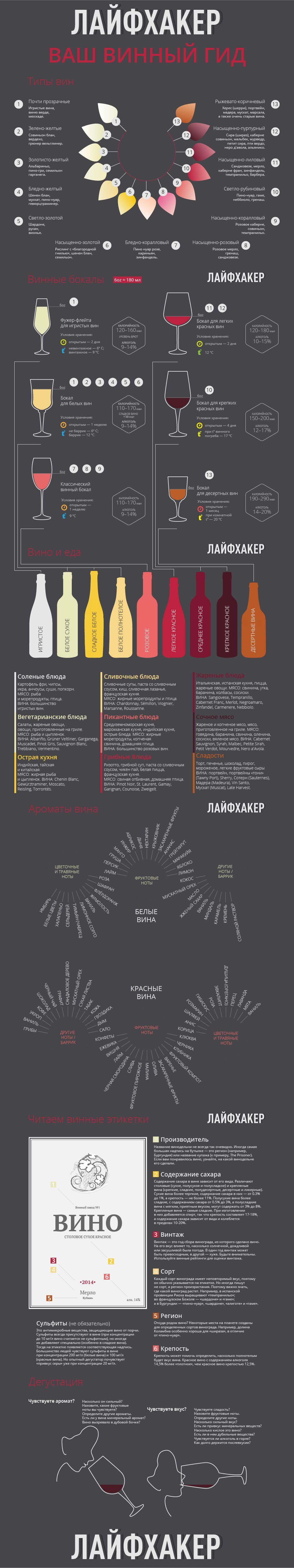 Лайфхакер подготовил для своих читателей инфографику, которая поможет любителям вин разбираться в них лучше.