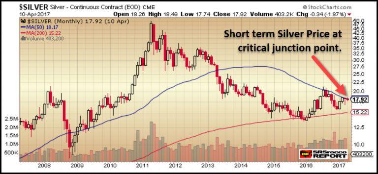 Critical shortterm silver price trend silver price trend