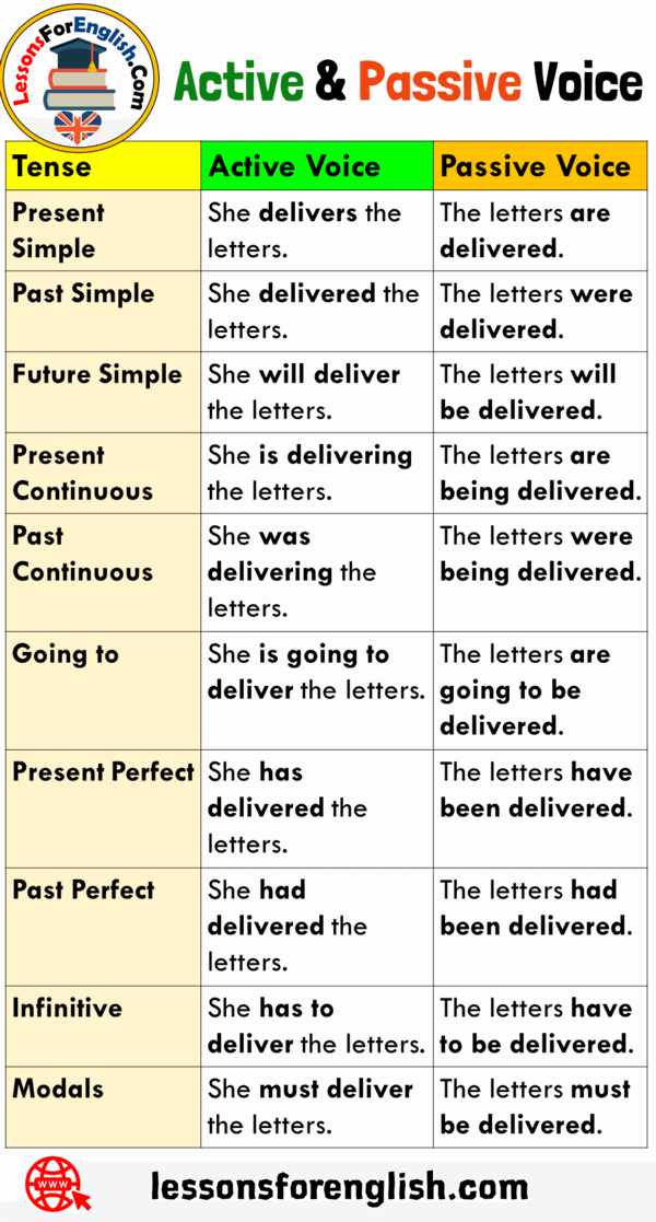 difference between subject and topic by Andrea Mower
