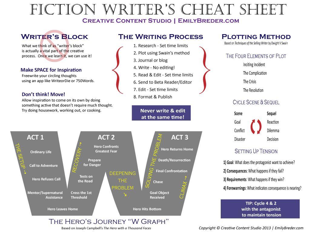 Writingbox Fiction Writer S Cheat Sheet Editing Writing