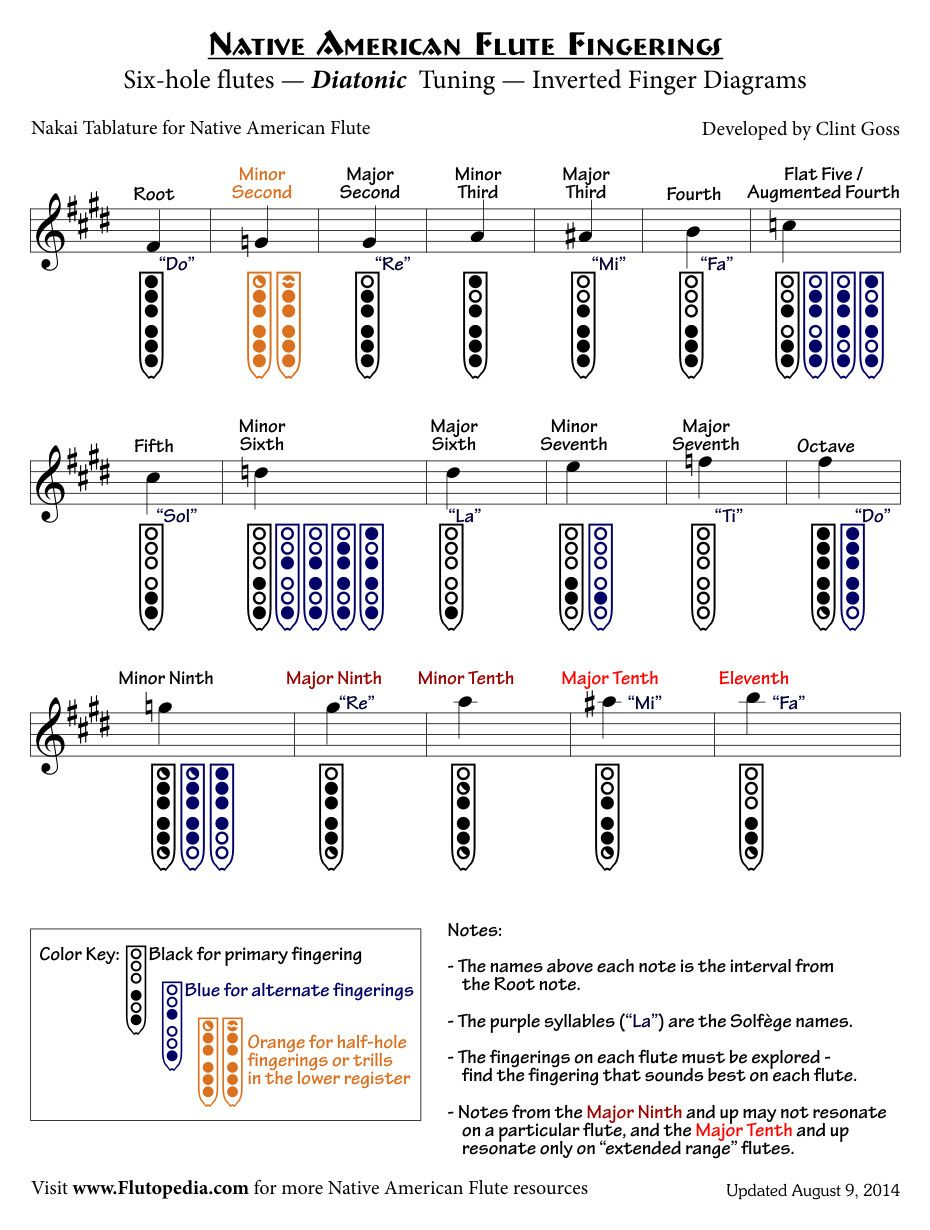 Naf Fingerings For SixHole Flutes With Diatonic Tuning Inverted