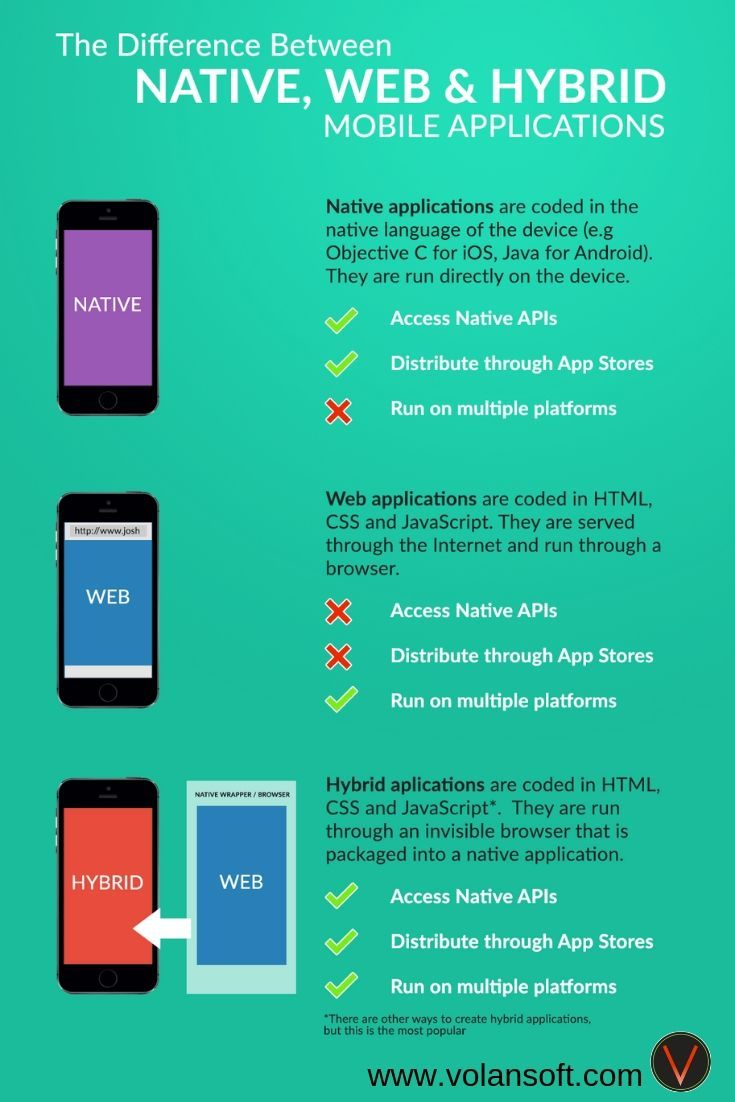Pin by volansoft on Mobile App development in 2019 App