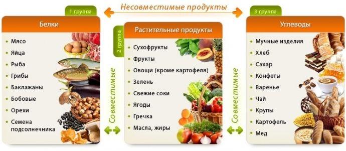 раздельное питание результаты похудения