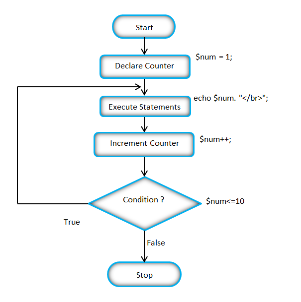 flow chart of the php do while loop php pinterest