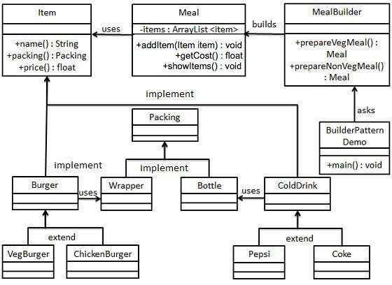 Builder Pattern UML Diagram | Things to Wear | Pinterest | Java ...