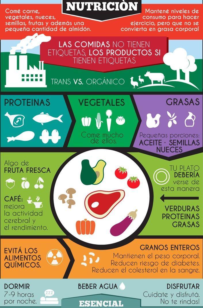 Qué nutrientes son necesarios para una dieta equilibrada