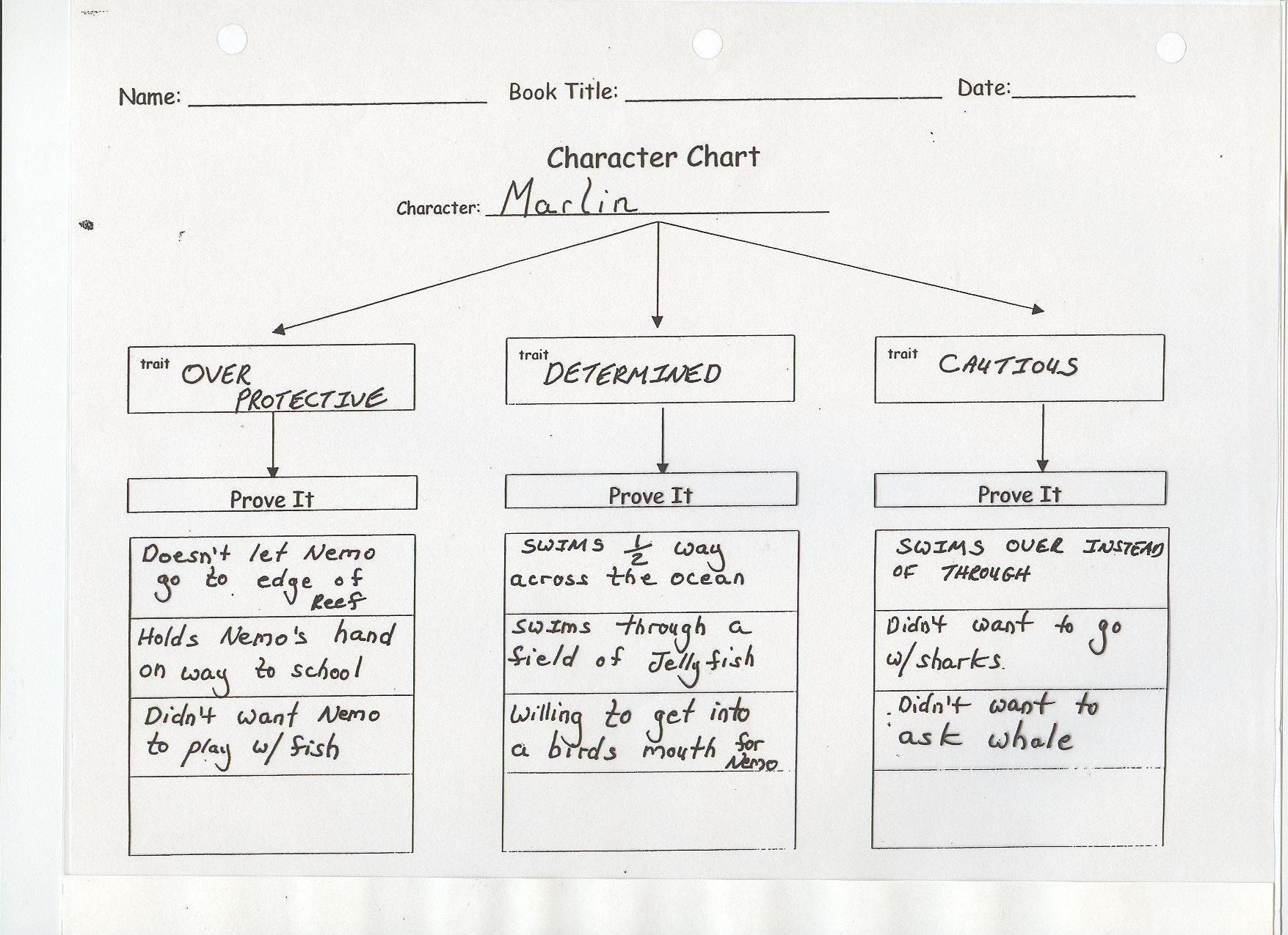 Character Development, Traits Grades 3-5