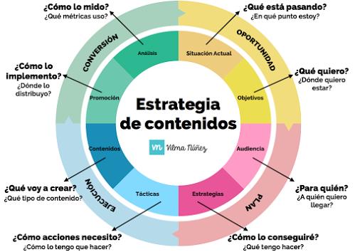 Todo lo que necesitas saber sobre una estrategia de contenidos en 8 pasos