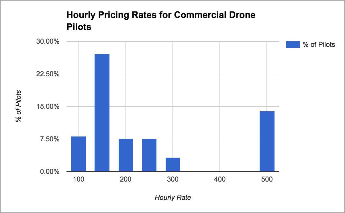 How to Price Your Drone Mapping Services – DroneDeploy's Blog