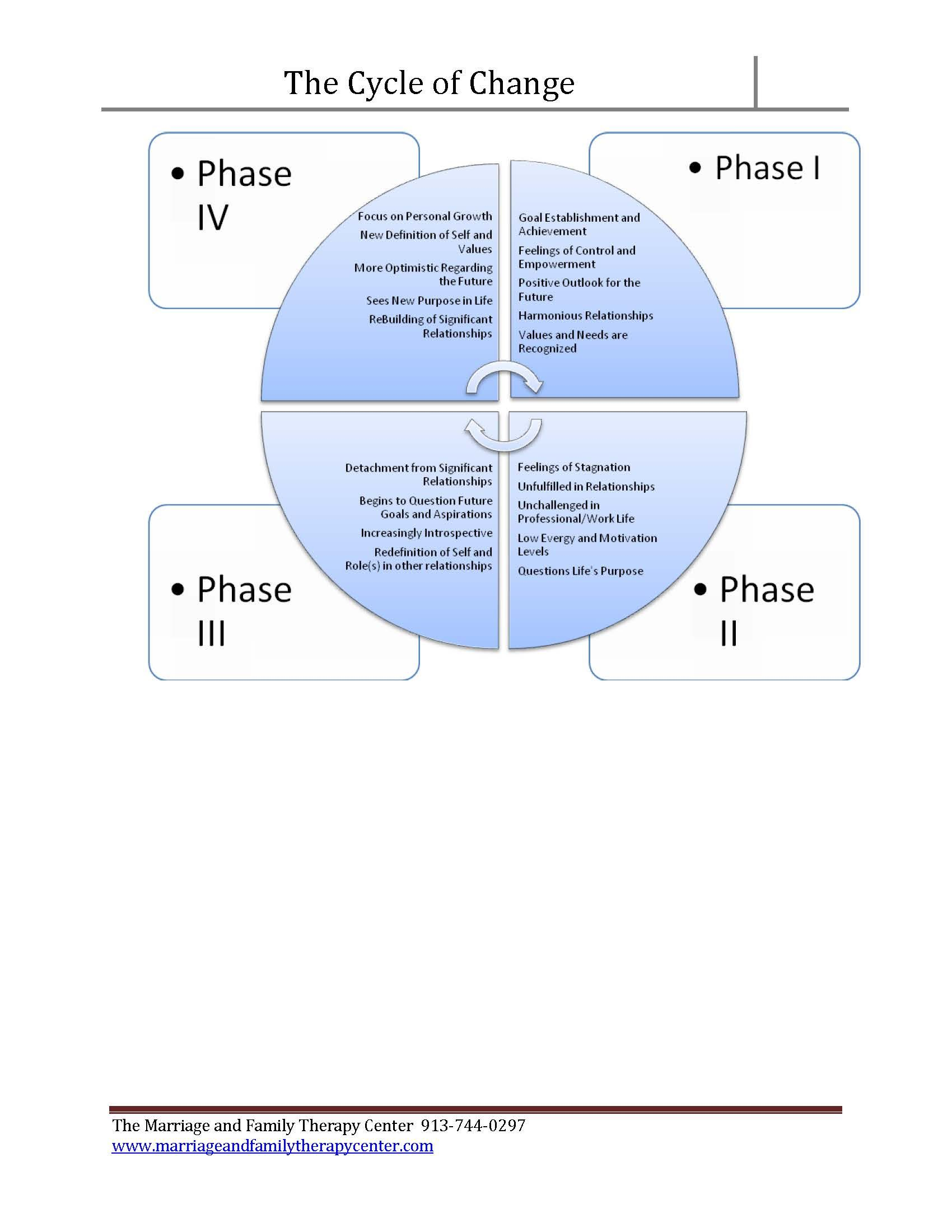 The Cycle Of Change Marriage And Family Therapy Center