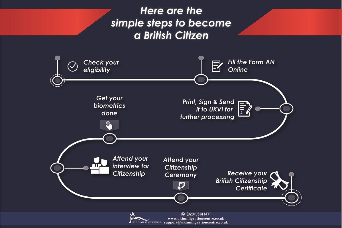 Becoming a uk citizen is easier than ever now you just need to becoming a uk citizen is easier than ever now you just need to check your falaconquin