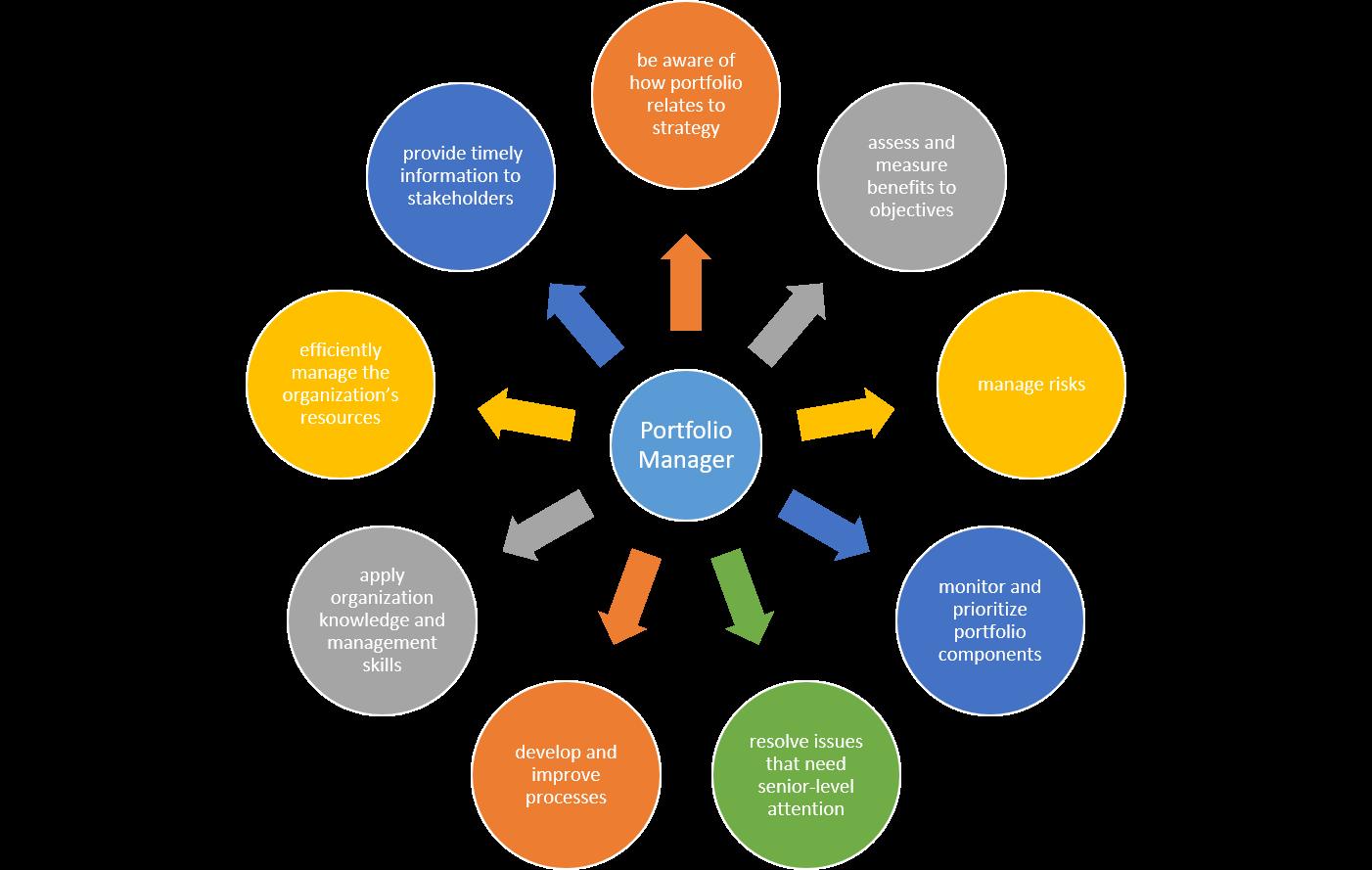 Diagram Of Portfolio Manager Responsibilities  With Images