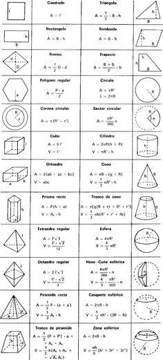 MATEMATICAS Y MAS FORMULAS DE AREAS Y VOLUMENES language - new tabla periodica nombre y simbolos de los elementos
