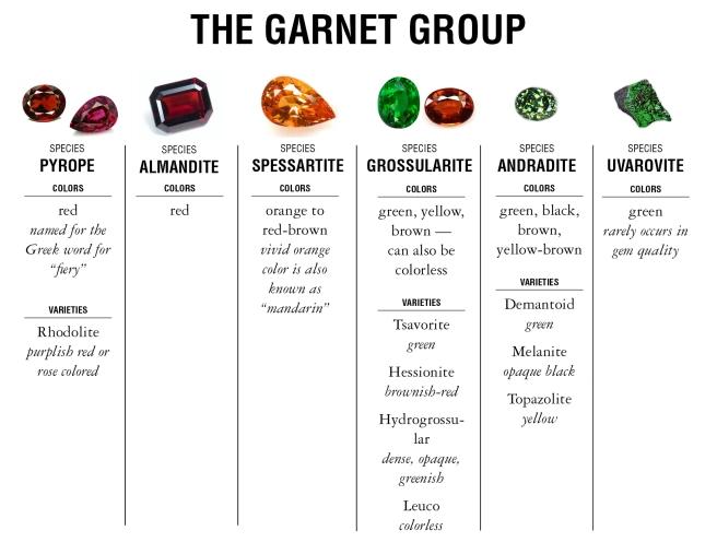 Garnet Color Chart Green Name Garnet Color Chart
