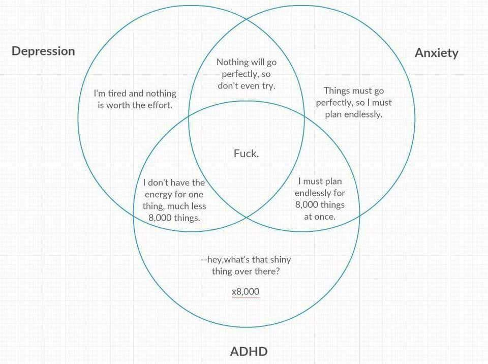 depression diagram adhd, depression & anxiety venn diagram | counselling ...