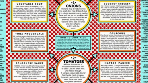 Photo of Make 20 Cheap Healthy Meals from Pantry Staples with This Chart #cookingmethod #…
