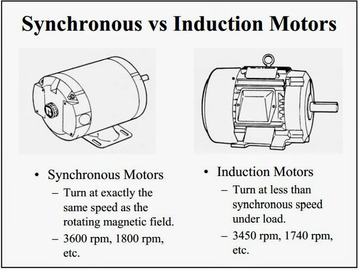 Synchronous vs induction motors power plant pinterest explore electrical components motors and more swarovskicordoba Gallery