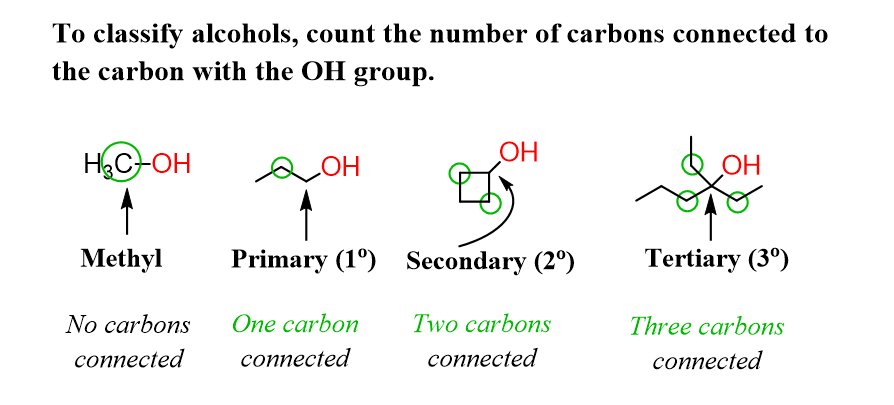 Primary Secondary And Tertiary Alcohols Chemistry Organic Chemistry Primary