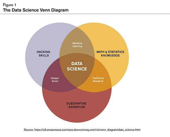 The Data Science Venn Diagram  Actuarial    Venn