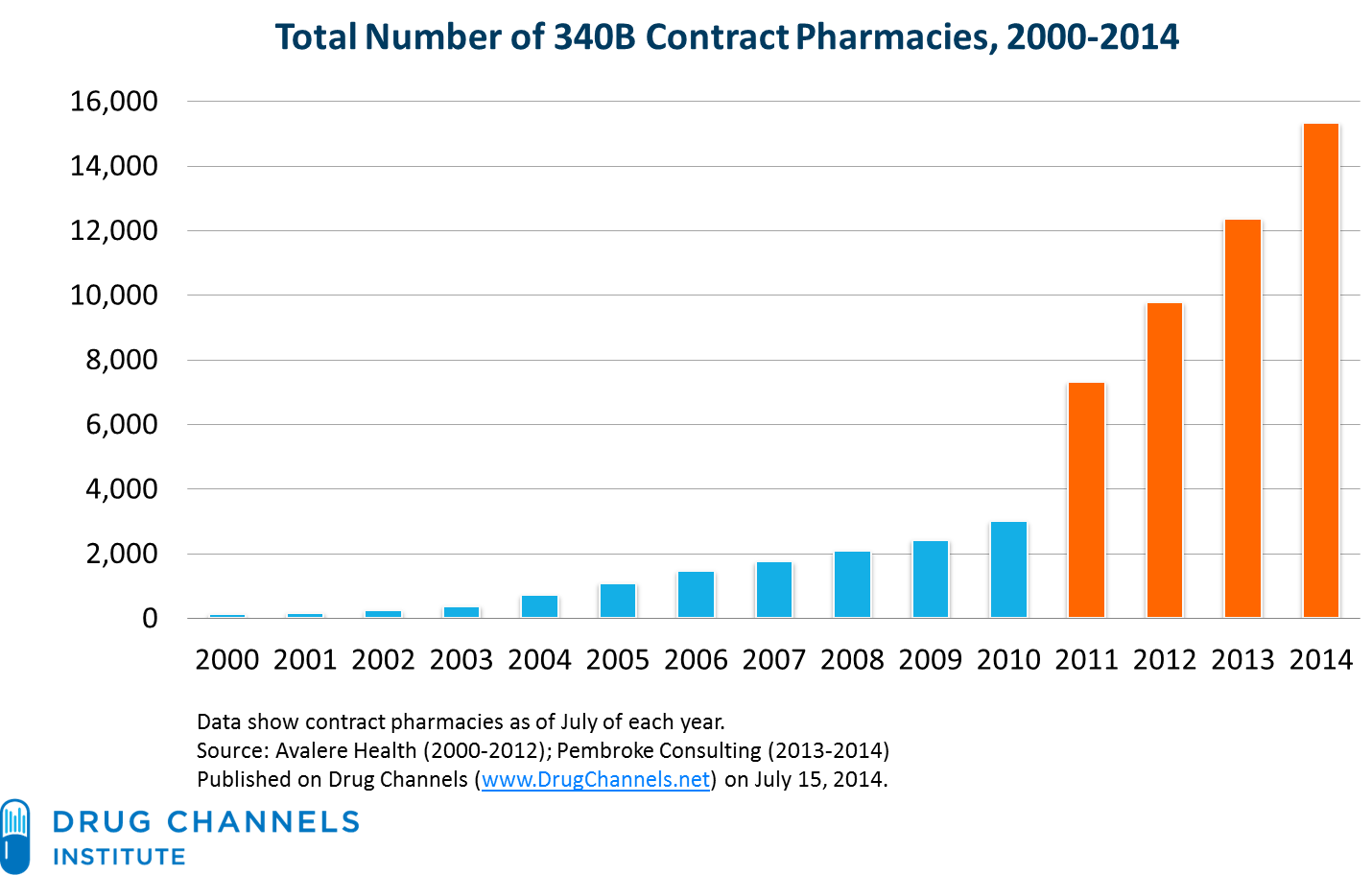 Drug Channels One In Four U S Pharmacies Is Now A 340b Contract Pharmacy Healthcare Marketing Pharmacy Writing Services