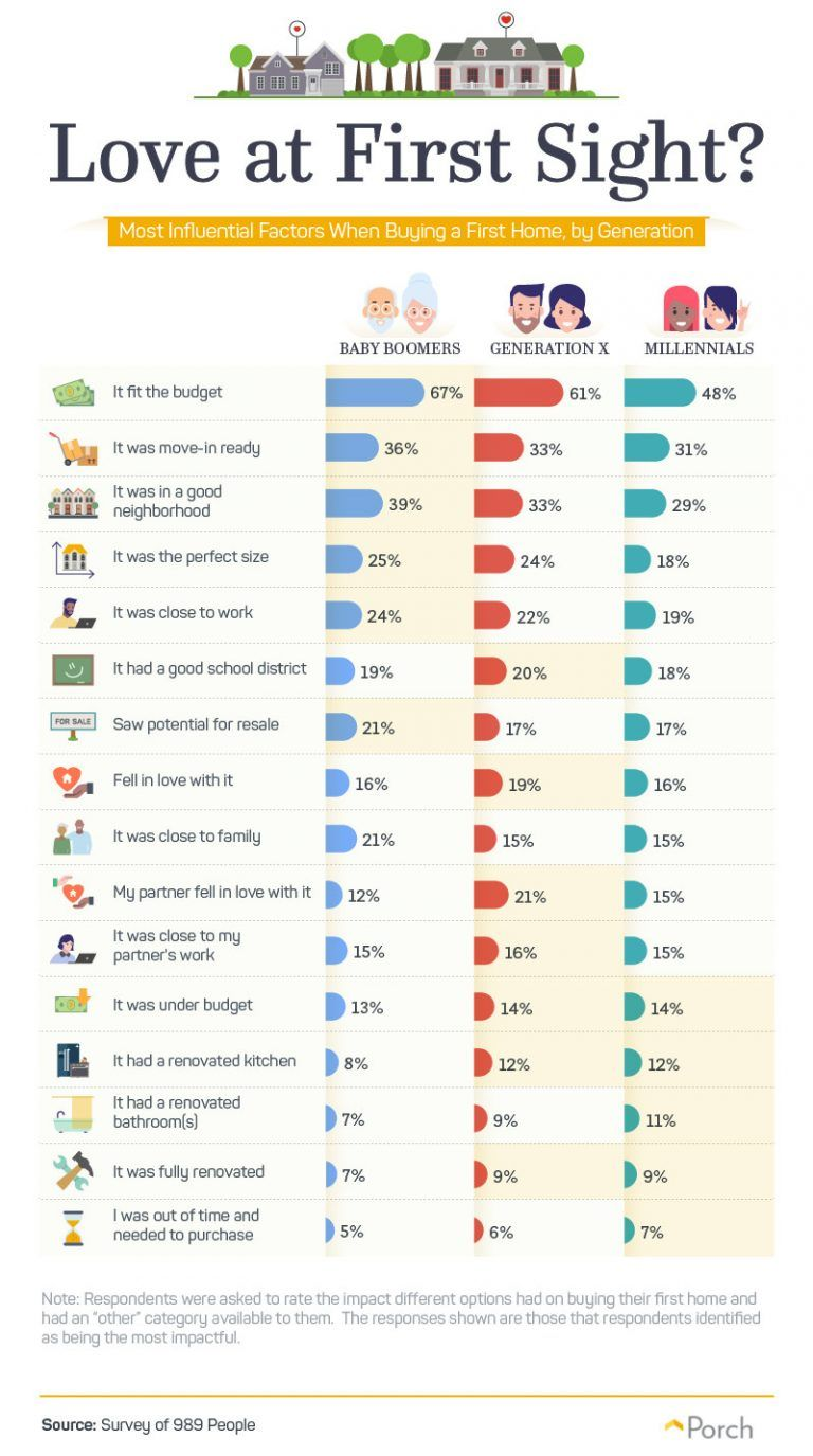 Most influential factors for first time buyers - R