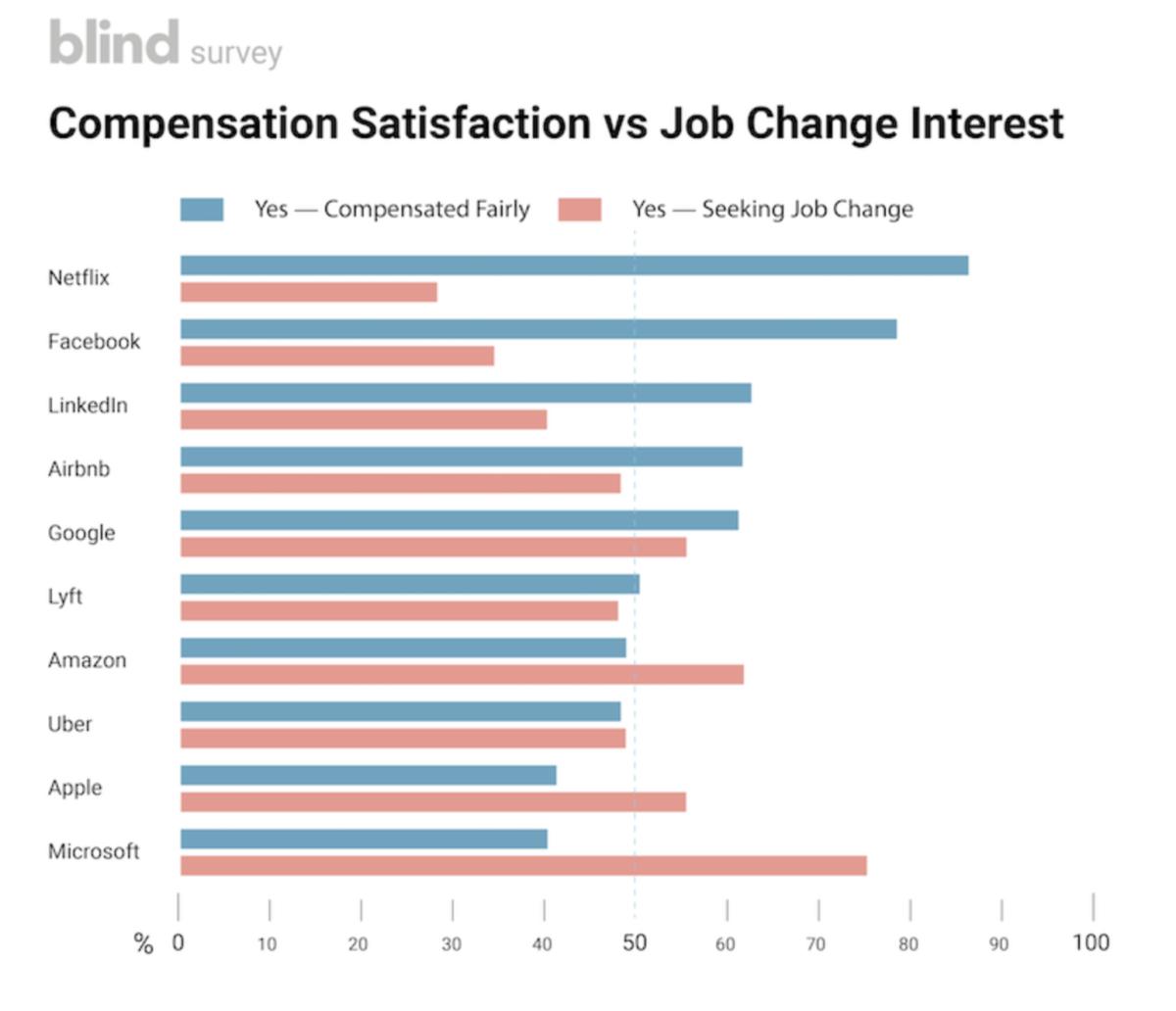 Pin by Sahityapradhan on HRM Netflix Changing jobs