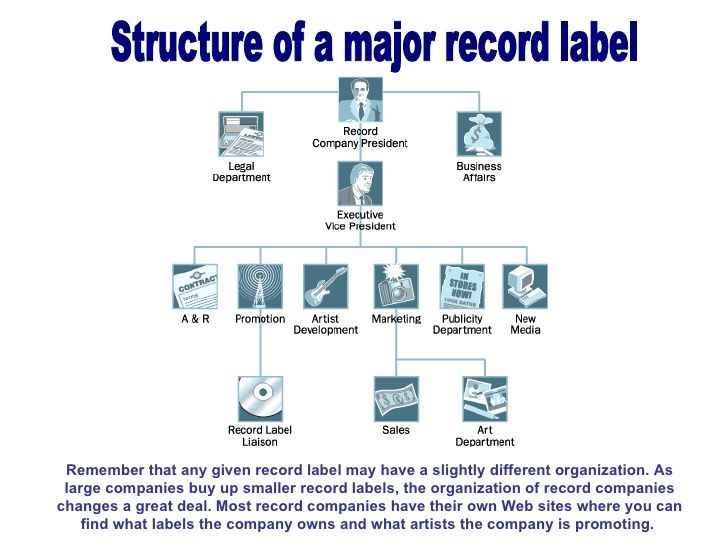 Structure Of A Major Record Label Broken Strings - Novel Pinterest - company organization chart