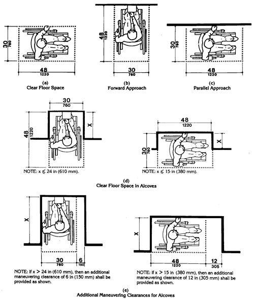 Wheelchair Access Dimensions