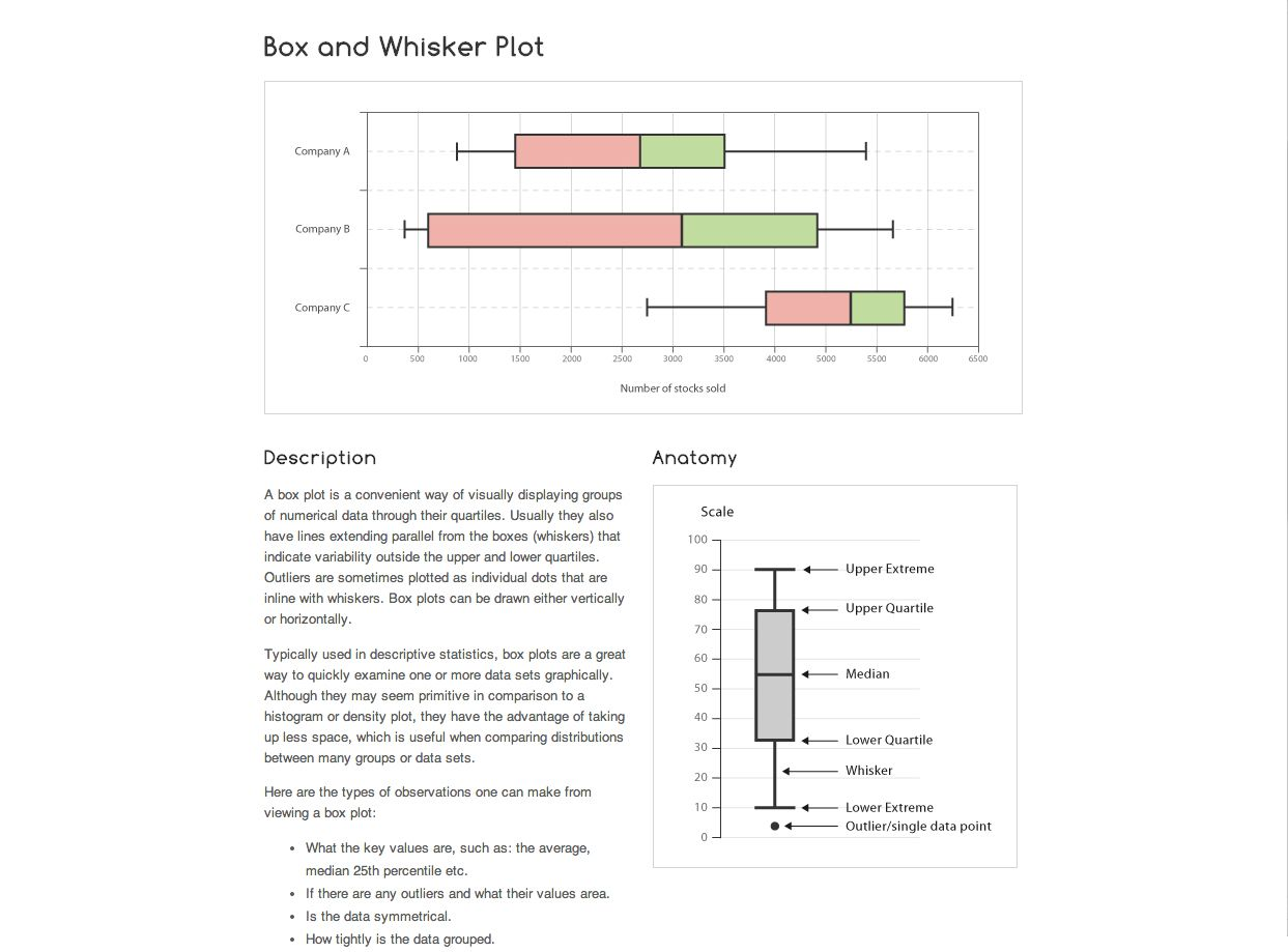 Screenshot of a reference page on box & whisker plots from