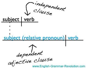 Sentence diagram adjective clause grammar diagraming pinterest diagramming sentences compound and complex ccuart Image collections
