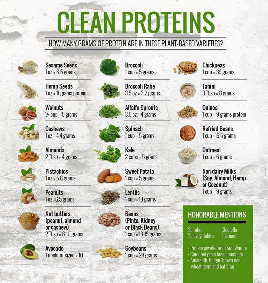 Pin by Robin Olenik on Food Facts Vegan nutrition