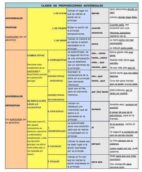 Cuadro Resumen Oraciones Compuestas Apuntes De Lengua Sintaxis Comentario De Texto