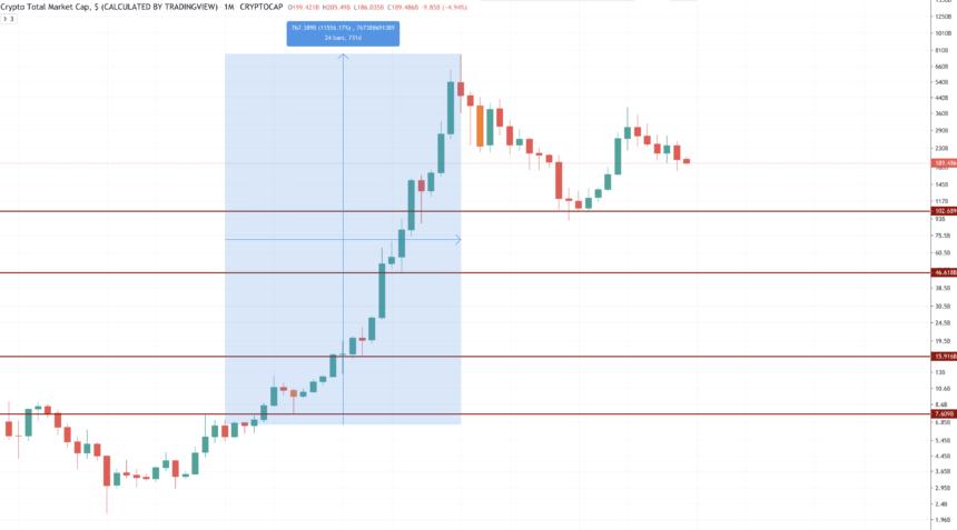 100 Billion Whole Crypto Market Cap Should Maintain Or Swift