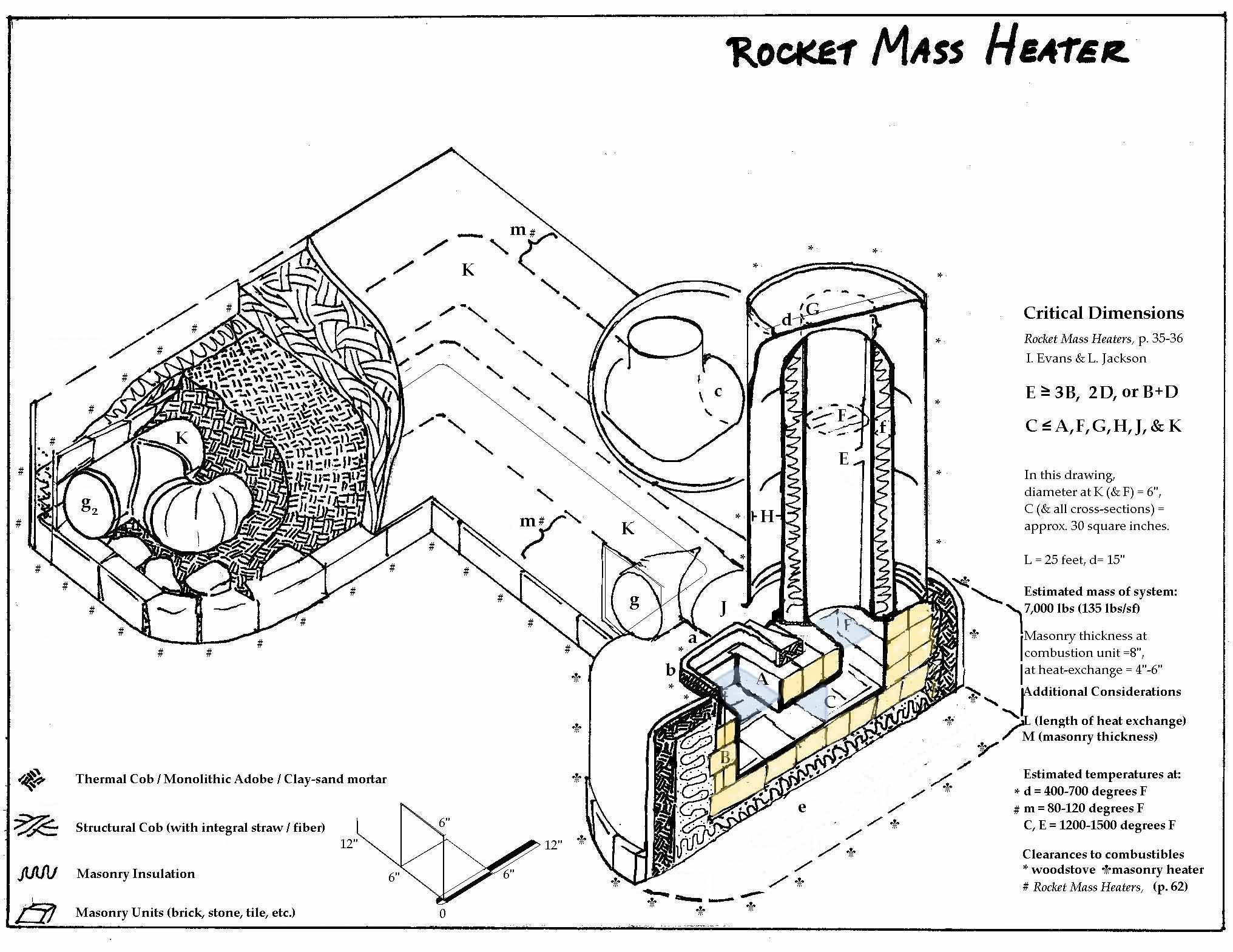 A Castable Burn Chamber Rocket Stoves Forum At Permies Rocket
