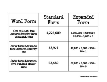 expanded form word form  Place Value (word form, standard form, expanded form ...