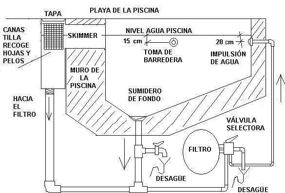 planos de piletas