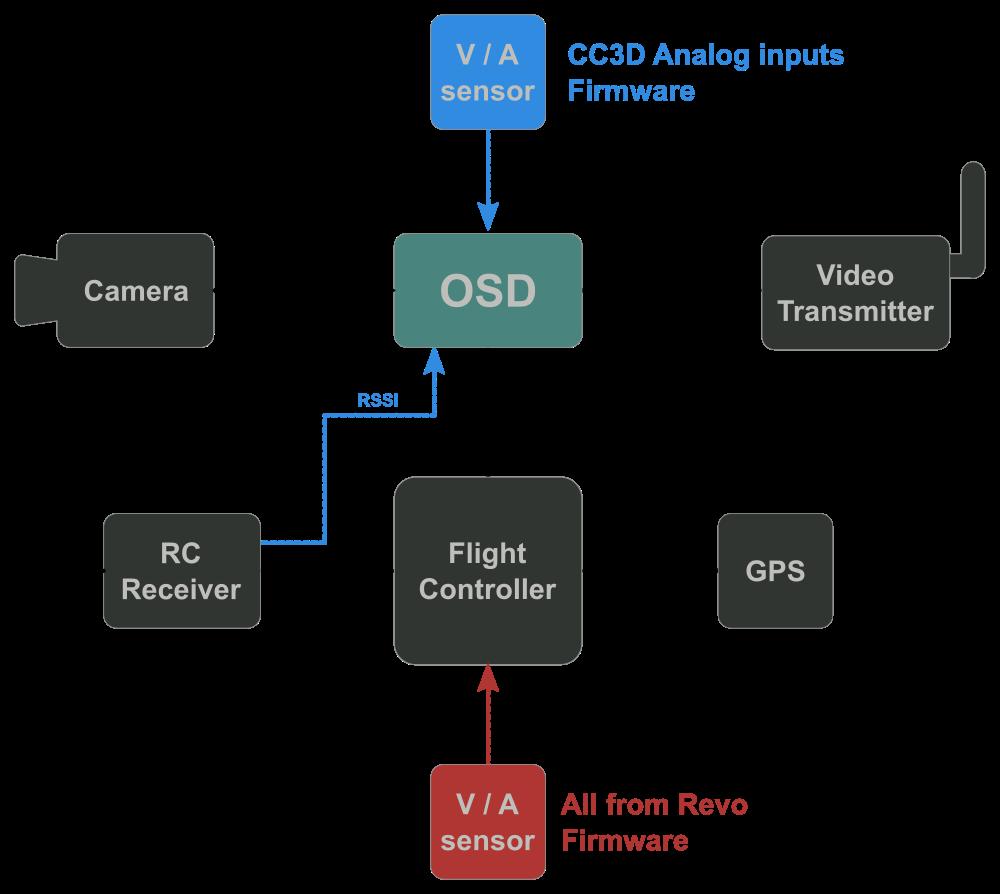 hight resolution of minoposd setup librepilot documentation confluence