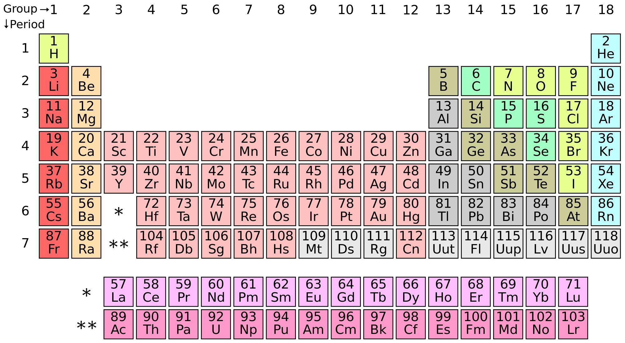 Periodic table games for education and fun hubpages educational periodic table games for education and fun gamestrikefo Images