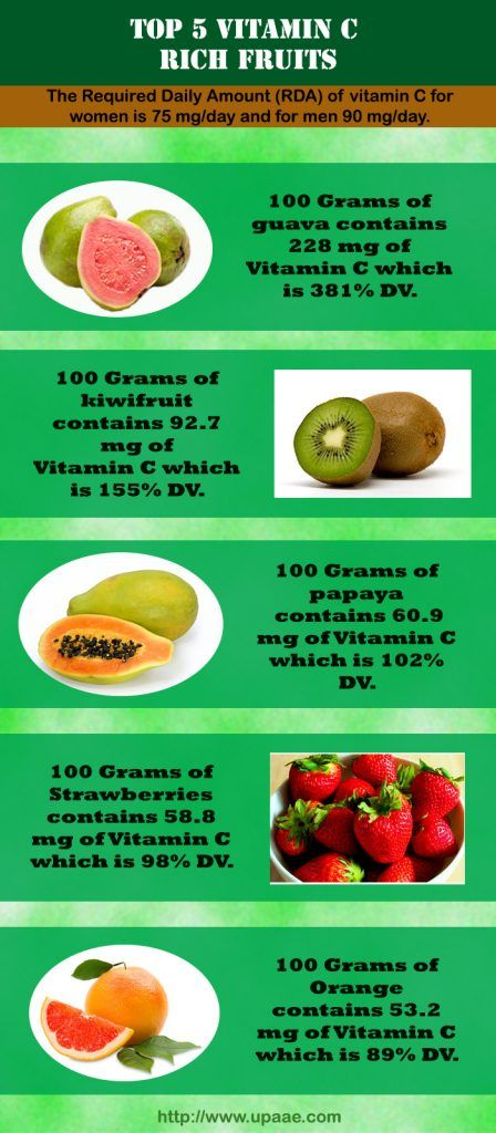 Top 5 Vitamin C Rich Fruits And Health Benefits Of Vitamin C Vitamin C Rich Fruits Vitamin C Benefits Vitamins