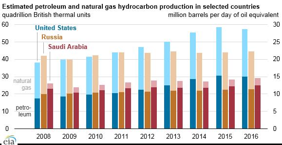 Precio Principales Productores De Petroleo Oil And Gas Oil And Gas News Gas