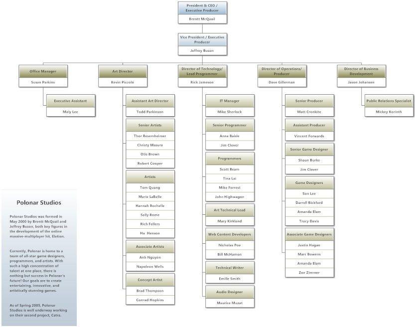 Gaming Company Org Chart  Org Charts
