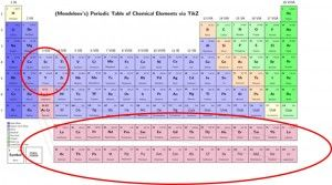 Rare earth elements in the periodic table picture by clara rare earth elements in the periodic table picture by clara piccirillo urtaz Gallery
