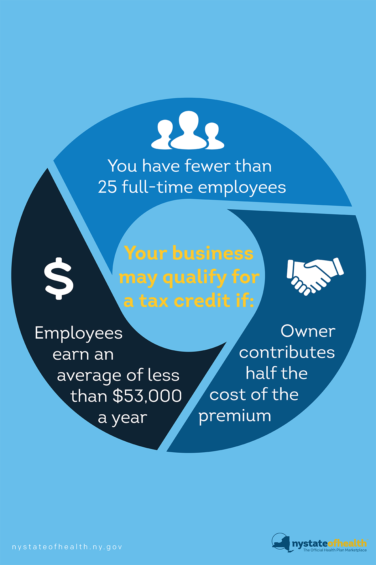 Find Out More About The Small Business Marketplace in 2020 ...