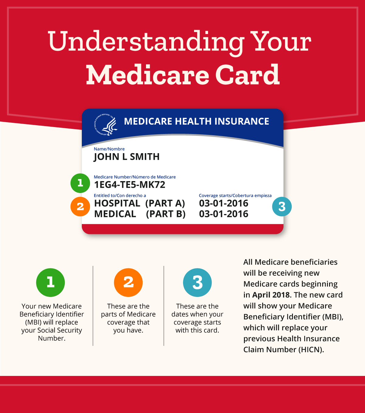 10 Things To Know About Your New Medicare Card Medicareworld