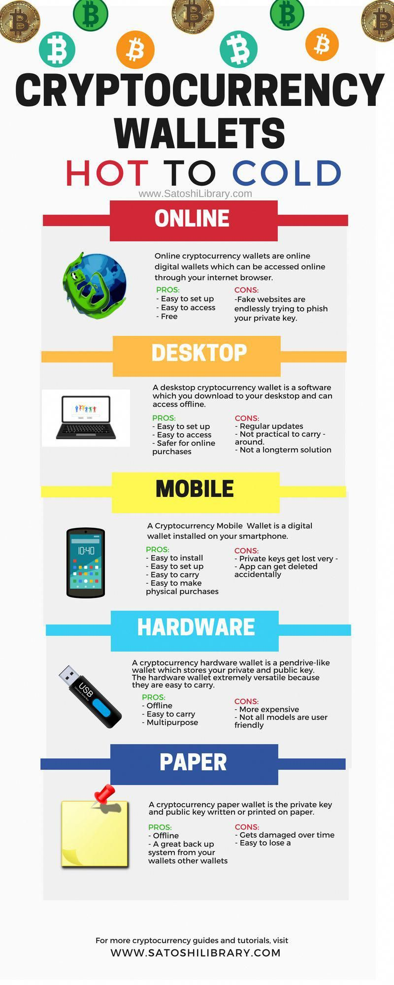 different types of wallets for cryptocurrency